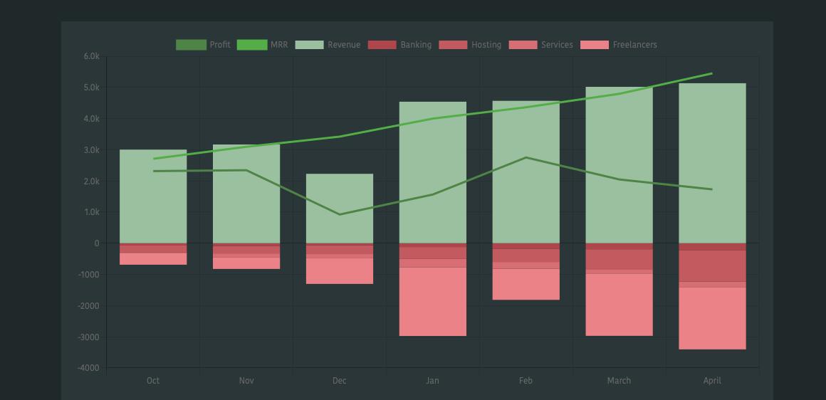 Simple Analytics revenue chart