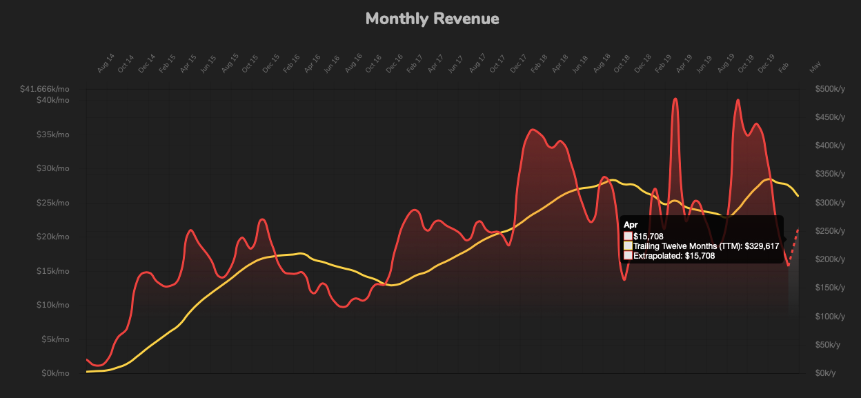 Chart of Nomad List revenue