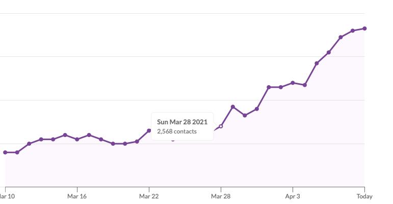 Newsletter subscriber growth chart