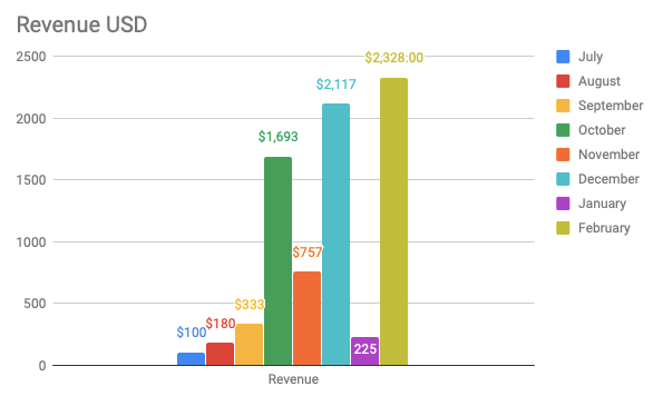 A belated look at February revenue - my best month yet!